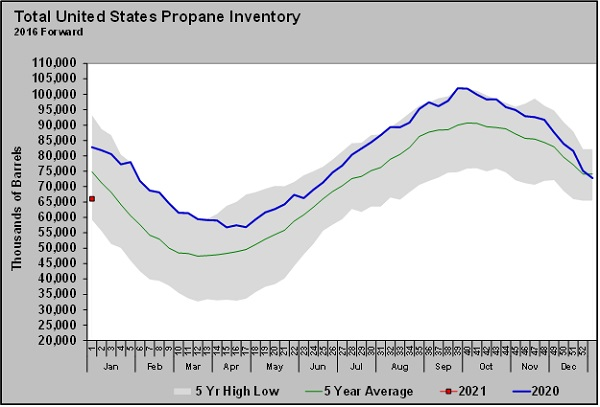 Chart: Cost Management Solutions _propane prices and inventory