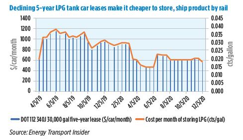 Chart: Energy Transport Insider