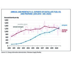 EIA export chart