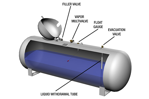 Diagram courtesy of the Propane Education & Research Council