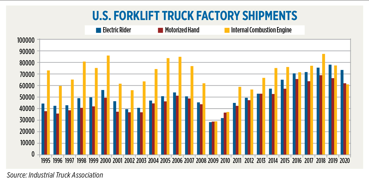 Source: Industrial Truck Association