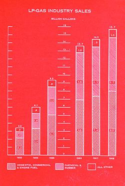 LP gas sales chart