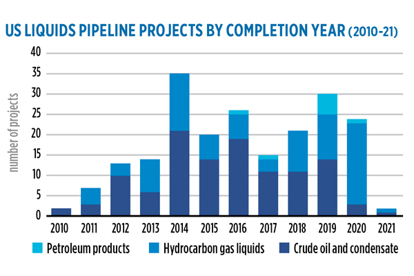 Source: U.S. Energy Information Administration, Liquid Pipeline Projects Database