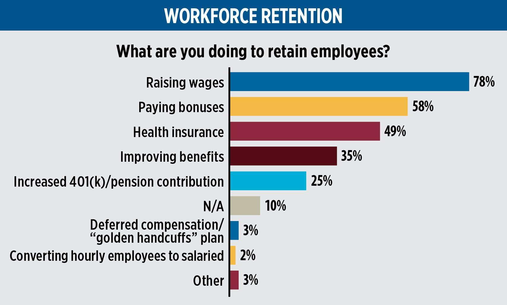 Chart: LPG1021_survey-feature_workforce-retention