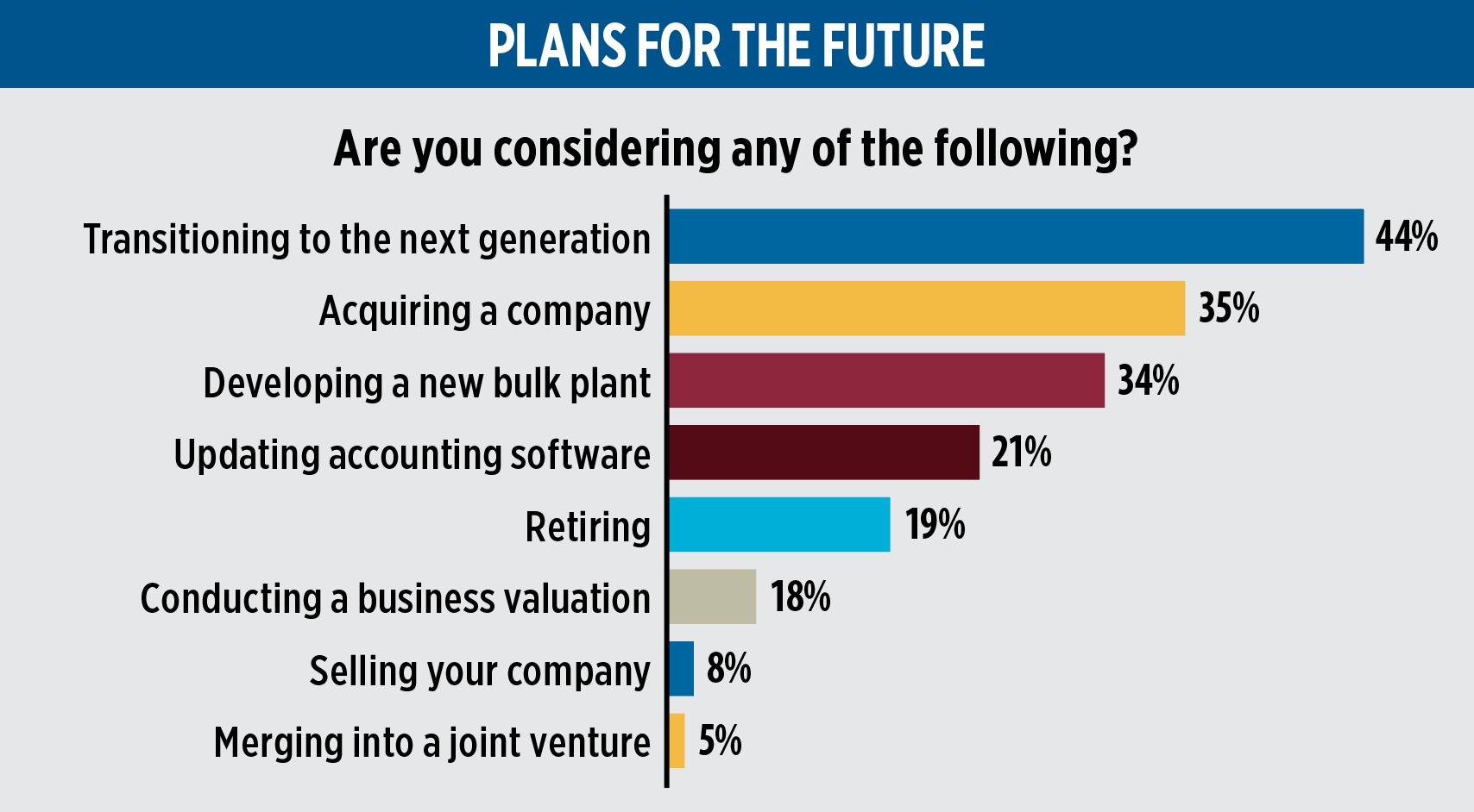 Chart: LPG1021_survey-feature_future-plans