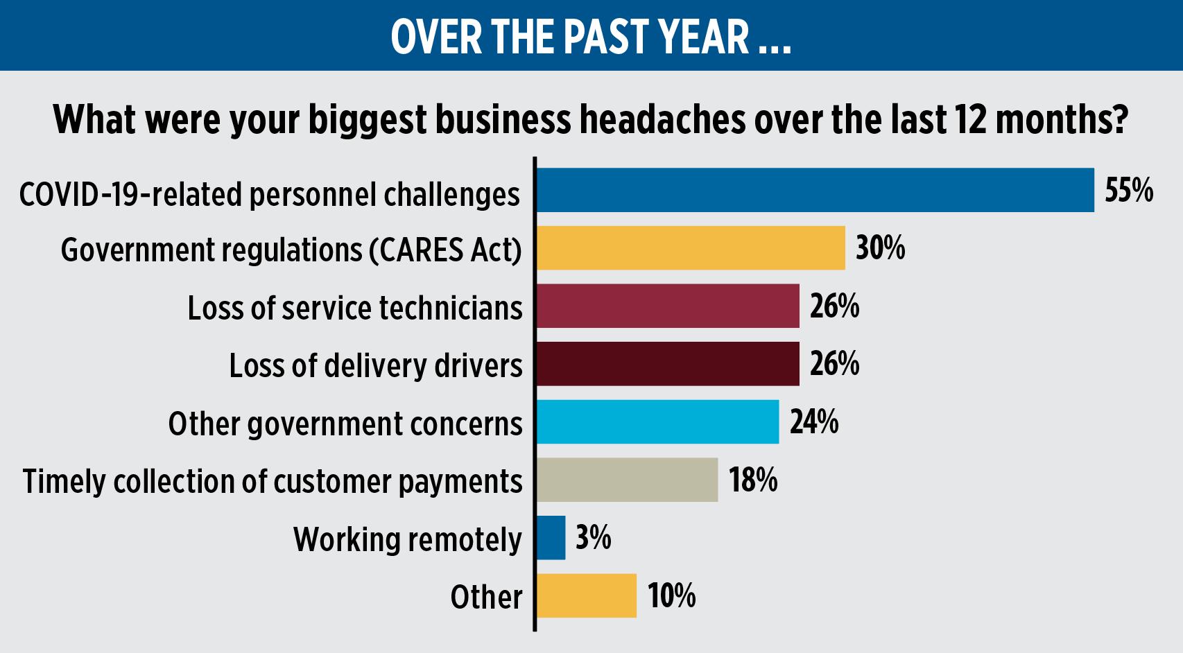 Chart: LPG1021_survey-feature_business-headaches