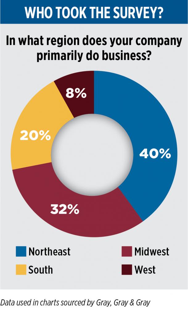 Chart: LPG1021_survey-feature_regional-breakdown